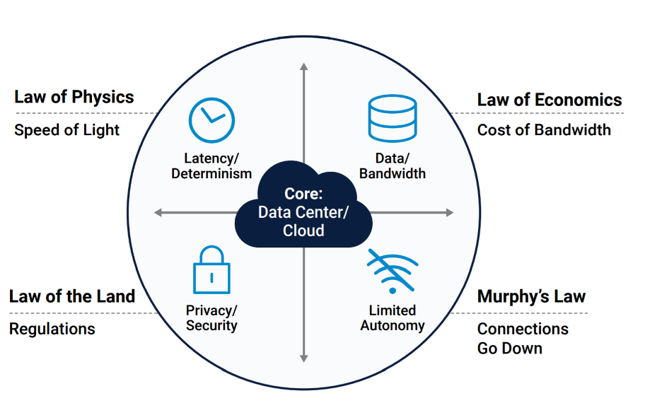 Figure 1 - The four imperatives that are driving processing and data closer to the network edge