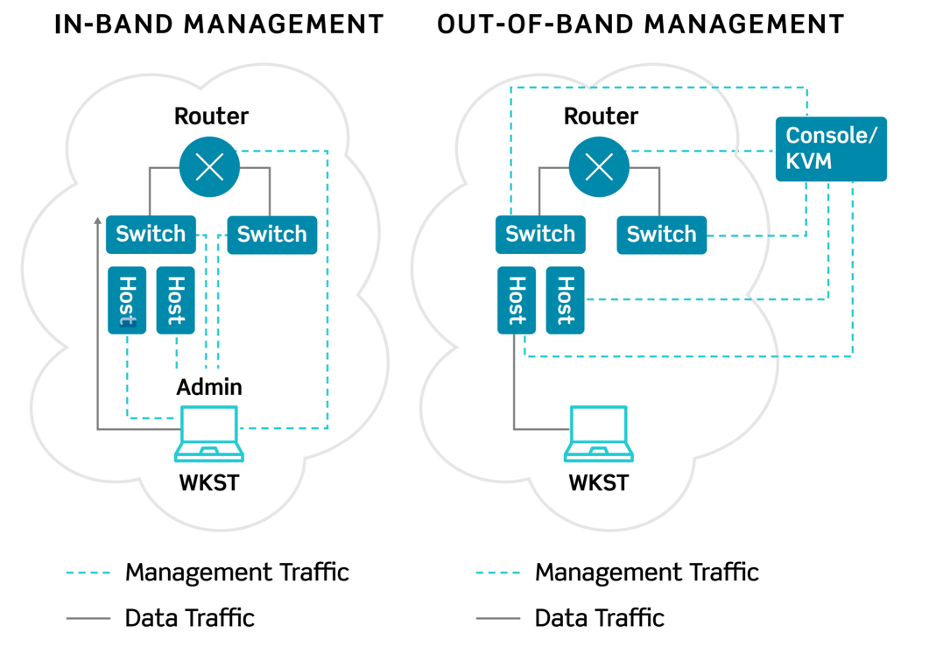 Figure 1 - OOBM vs. In-Band Management
